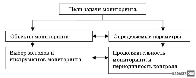 Конструктивная схема стенда
