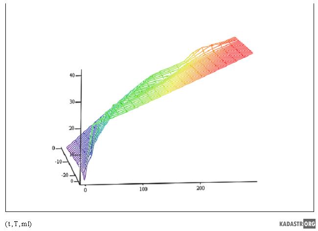 Изменение массы образца в процессе сублимационной сушки в зависимости от температуры воздуха T и времени t
