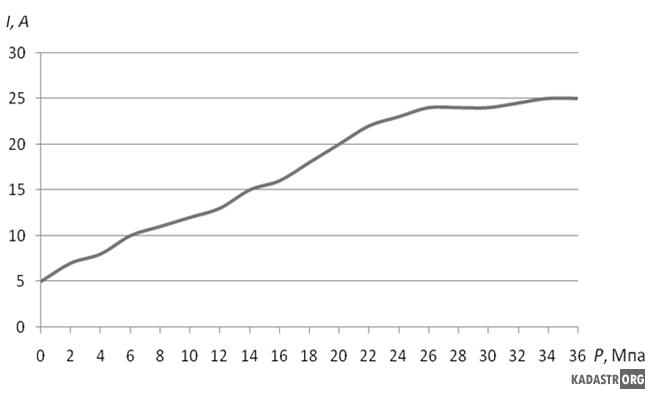 График зависимости силы тока от давления
