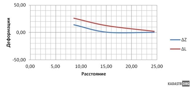 График зависимости величины деформации