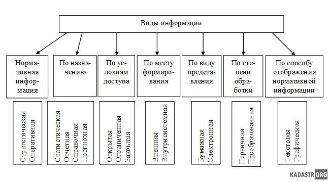 Классификация видов информации для управления объектами недвижимости