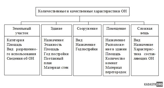 Классификация количественных и качественных характеристик объектов недвижимости