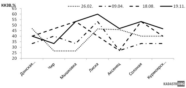 Сезонные особенности качества воды притоков ЦВ