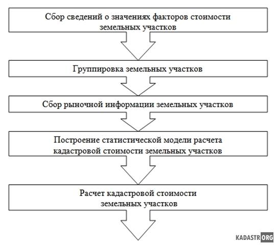 Определение кадастровой стоимости земельных участков