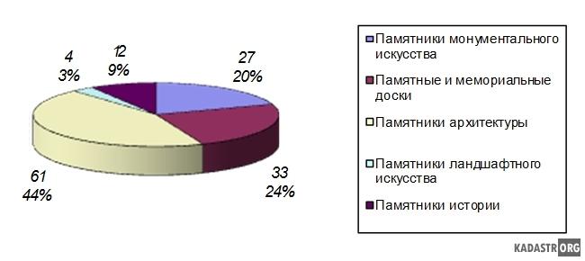 Диаграмма соотношения объектов культурного наследия в г. Комсомольске-на-Амуре