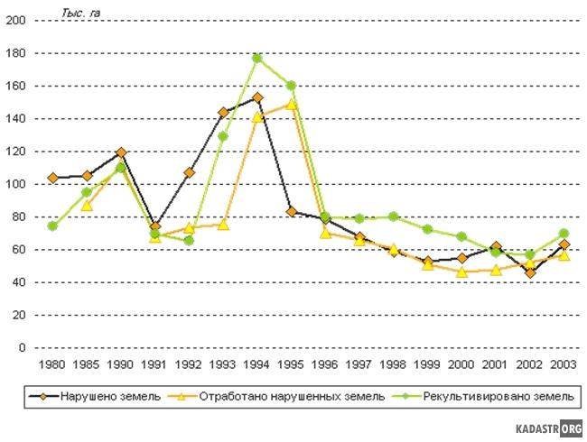 Соотношение нарушенных земель и рекультивированных по годам