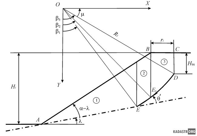 Расчетная схема устойчивости откоса с полого падающей поверхностью ослабления