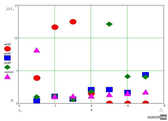 График биотестирования (отношение надземной и подземной части)