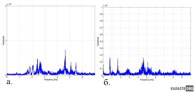 Результаты обработки данных датчика