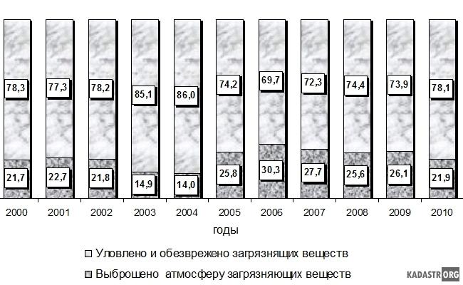 Структура выбросов в атмосферу вредных веществ и их очистка за период 2000-2010 гг. (в процентах от общего количества загрязняющих веществ, отходящих от всех стационарных источников)