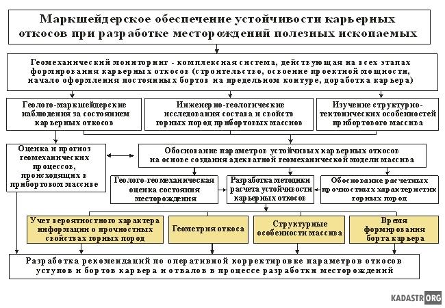 Маркшейдерское обеспечение устойчивости карьерных откосов