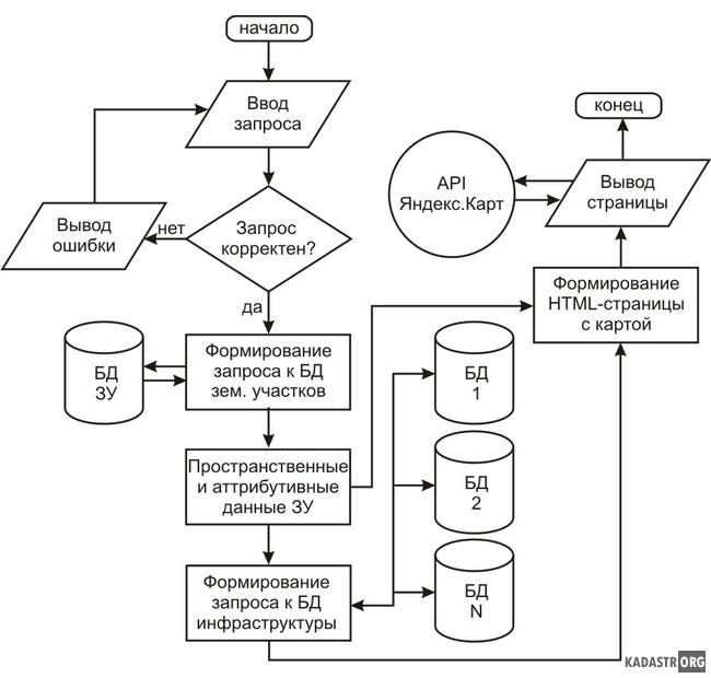 Структура части веб-ГИС приложения, формирующей карту ЗУ с инфраструктурой на основе API Яндекс.Карт