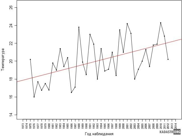 График временного ряда с линией регрессии