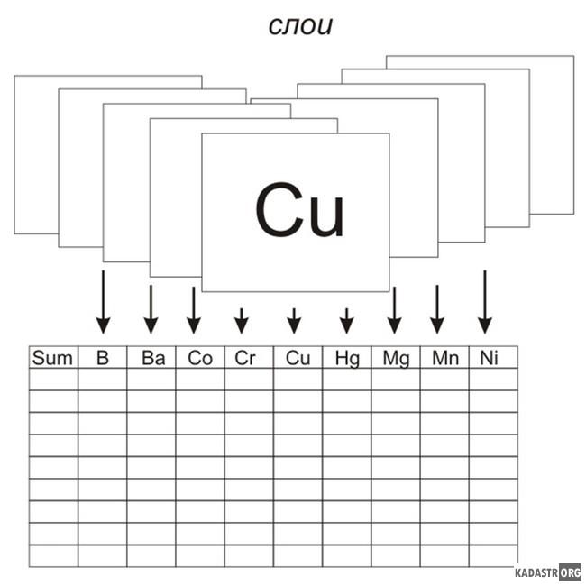 Структура результирующего слоя