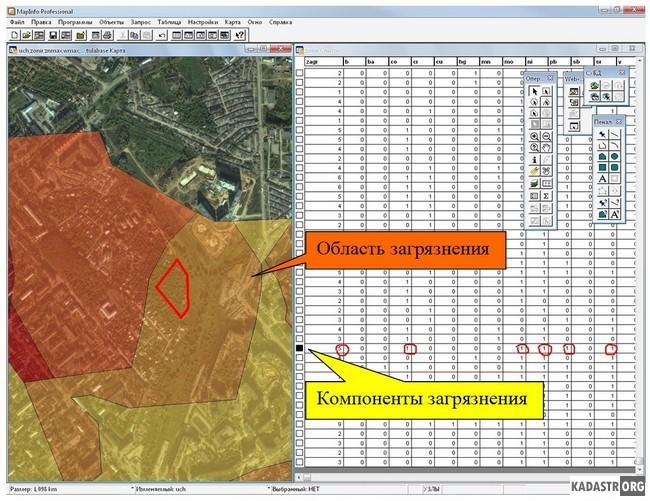 Комплексный анализ загрязнения земельного участка тяжелыми металлами