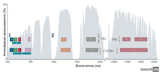 Спектральные диапазоны спутников Landsat 7 и Landsat 8