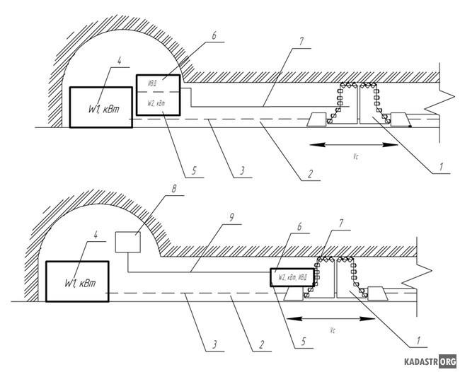 Компоновочные схемы гидромеханической струговой установки