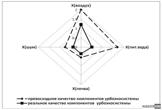 Области адекватности превосходного и реального качества компонентов урбоэкосистемы г.Таганрога в холодный сезон года