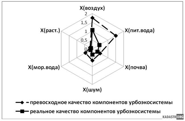 Области адекватности превосходного и реального качества компонентов урбоэкосистемы г.Таганрога в теплый сезон года
