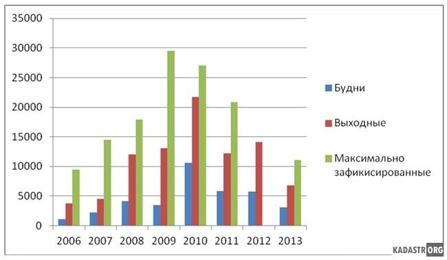 Рекреационная нагрузка на юго-восточное побережье Малого плеса оз. Белё  2006 - 2013 гг.