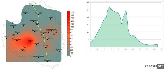 Пример решения прогнозных задач - сечение и получение ретроспективной дозы по определенному маршруту<br>