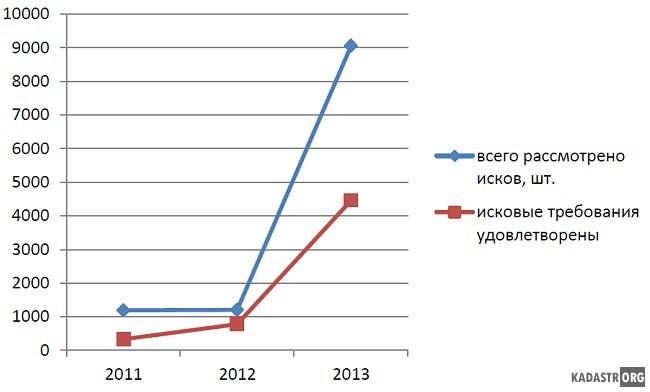 Иски по оспариванию кадастровой стоимости в России