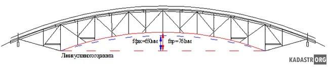 Максимальная величина отклонение строительного подъема от. Ферма 3.1 (по оси 4)