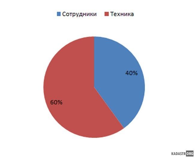Соотношение численности сотрудников и количества вычислительной техники Филиала ФГБУ
