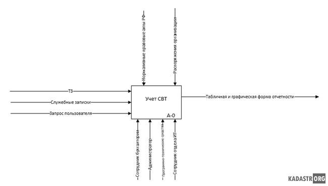 Функциональная модель базы данных А-0