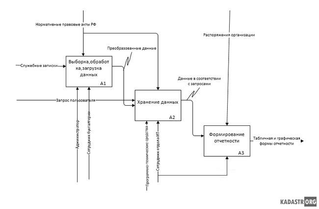 Детализация процесса учета средств вычислительной техники