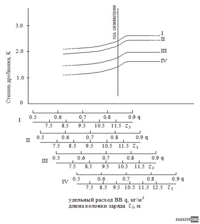 Зависимость степени дробления пород от удельного расхода ВВ (длины заряда). <br> I-IV категории пород по взрываемости