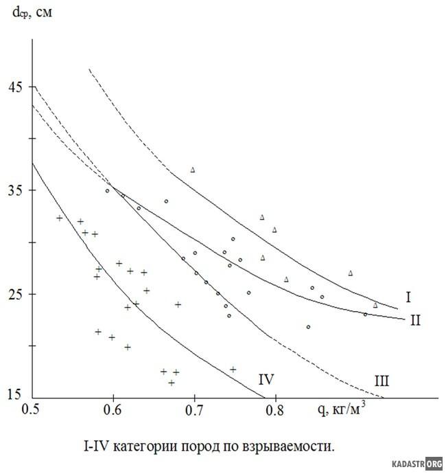 Зависимость размера среднего куска от удельного расхода ВВ