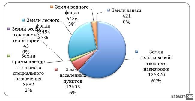 Распределение земель Ростовского муниципального  района по категориям