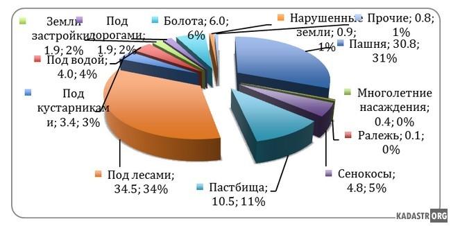 Распределение земель Ростовского муниципального района по видам угодий