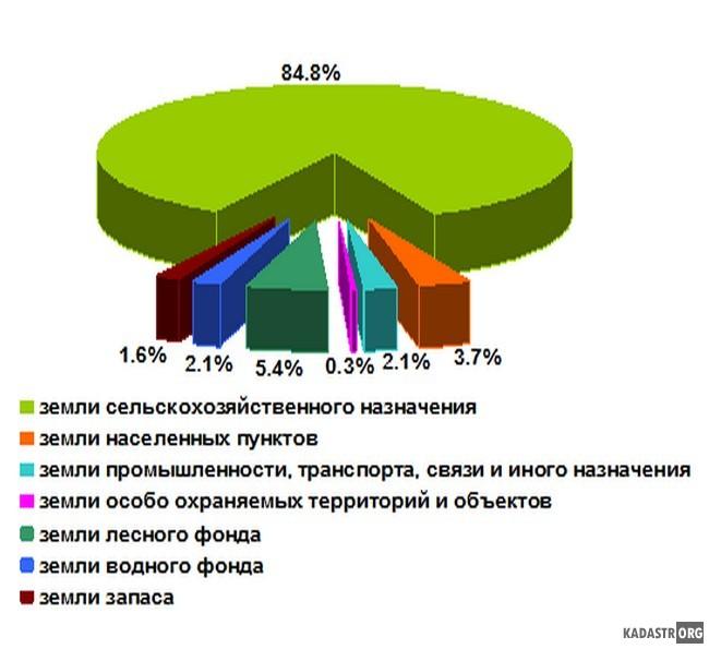 Структура земельного фонда Саратовской области по категориям