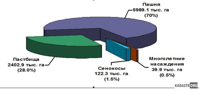 Структура сельскохозяйственных угодий Саратовской области на 01.01.2014 года