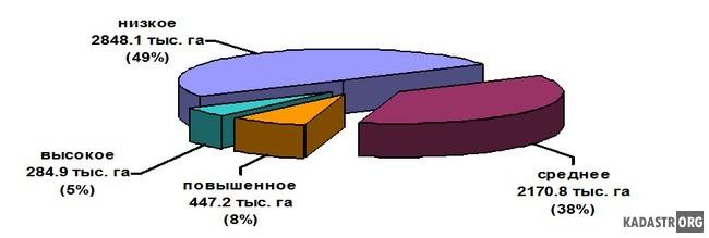 Распределение площади пашни области по содержанию гумуса