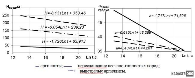 Изменение параметров предельного борта разреза во времени