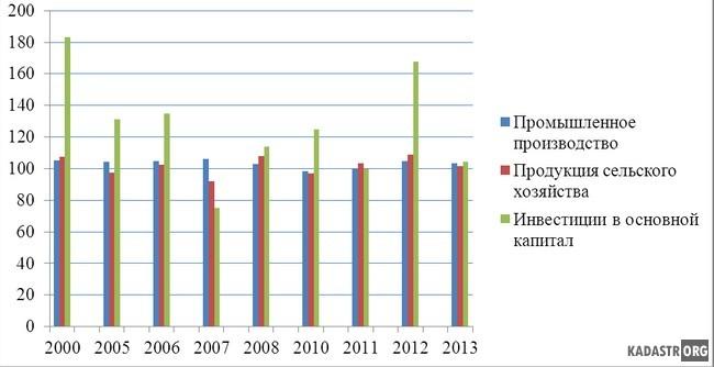 Темпы роста/снижения основных социально-экономических показателей