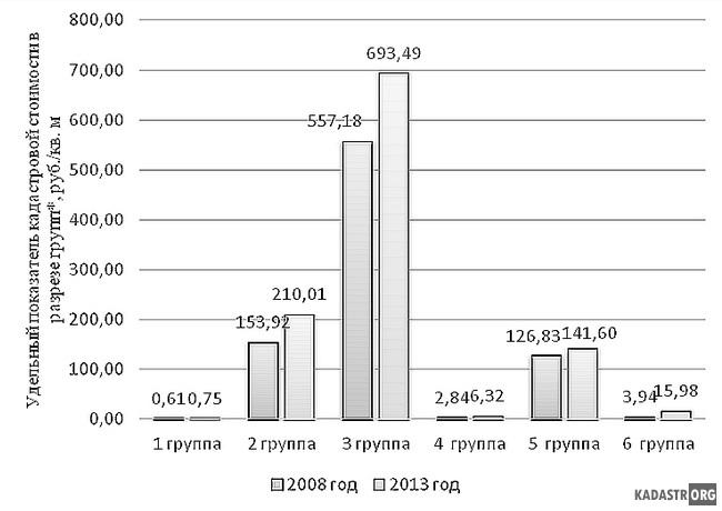 Сравнение среднего уровня кадастровой стоимости 1 кв. м. земель промышленности Тульской области, рассчитанных в 2009 и 2013 годах