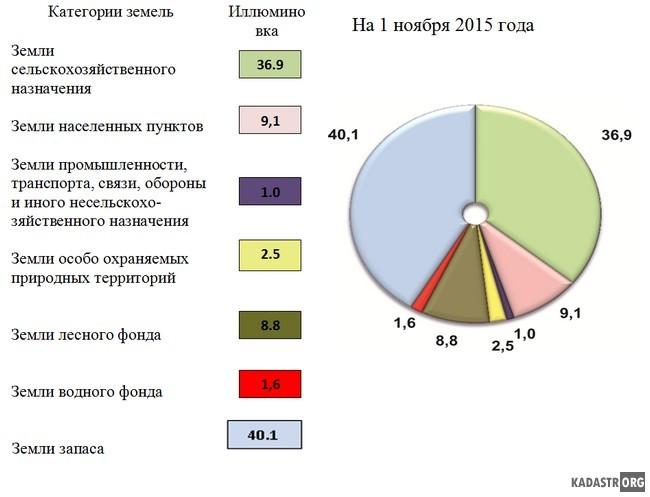 Структура земельного фонда по категориям земель, %