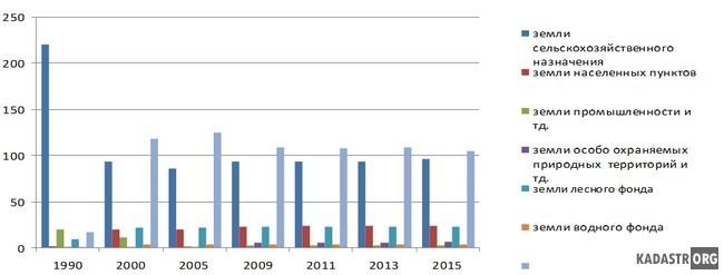 Динамика земельного фонда в период с 1990 года 2015 год