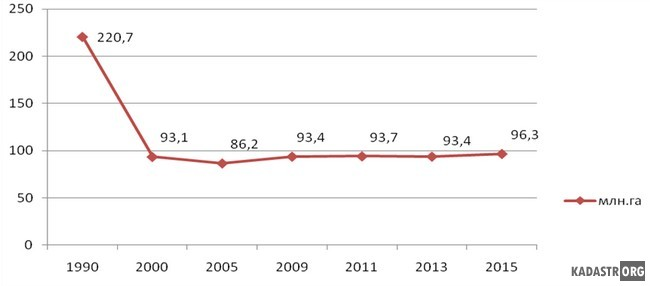 Динамика земель сельскохозяйственного назначения с 1990 года по 2015 год