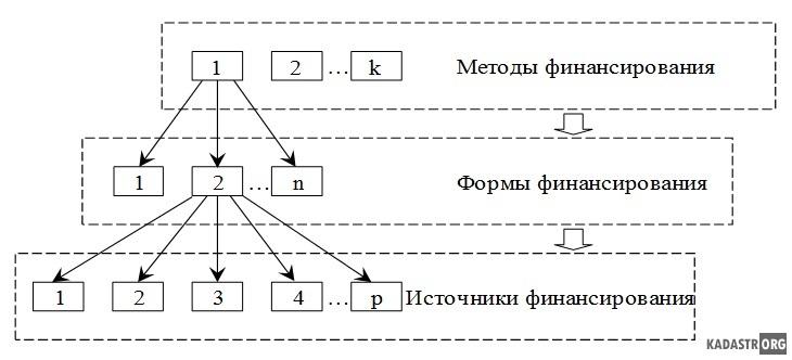 Схема взаимосвязи методов, форм и источников финансирования