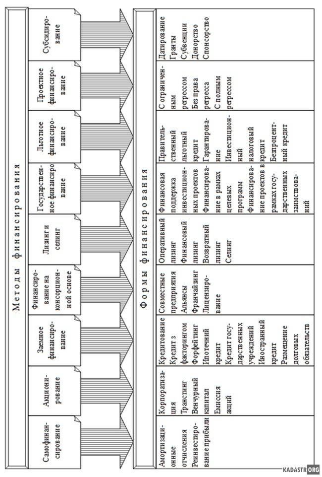 Методы и формы финансирования объектов недвижимости