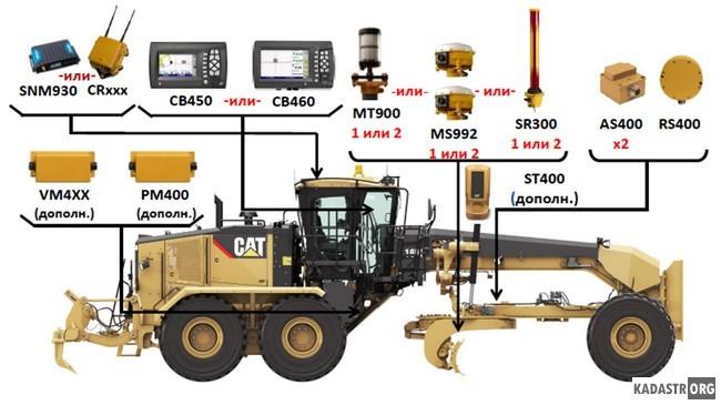 Конфигурация САУ для Автогрейдеров