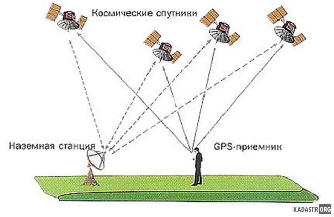 Определение местоположения при помощи GNSS приемников