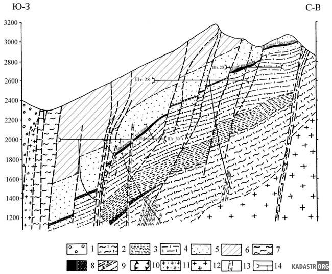 Геологический разрез через Кти-Тебердинское месторождение (по данным Г.И. Баранова, Б.А. Петросянца, Н.А. Савченко, В.И. Андрианова, Е.М. Соколова и др.)