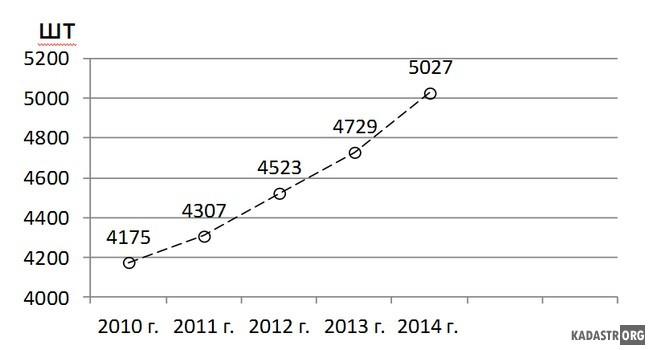 Динамика количества КФХ в Республике Башкортостан