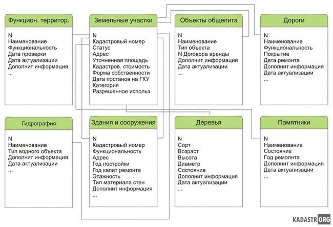 ЕR-модель базы данных ЦПКиО им. П.П. Белоусова